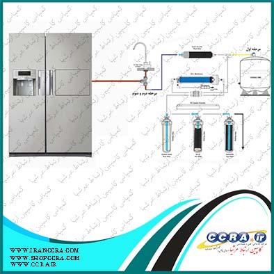 اتصال دستگاه های تصفیه آب خانگی اسمز معکوس سافت واتر به یخچال ها