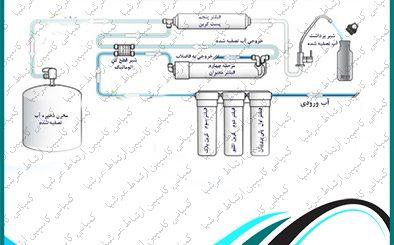 چرا دستگاه های تصفیه آب خانگی سافت واتر را به شیر آب دیگری نصب می کنند ؟