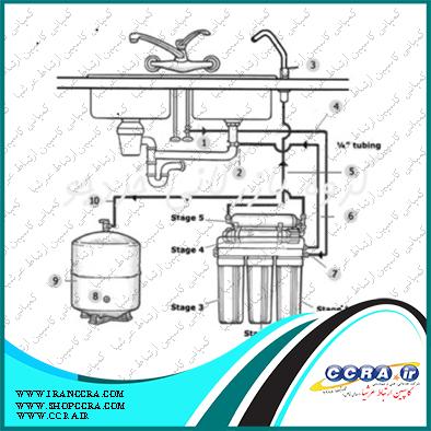 ویژگیهای دستگاه تصفیه آب RO خانگی